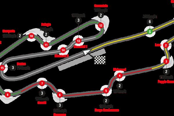 Mappa del Circuito del Mugello
